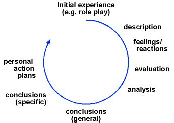 Reflective in nursing practice Essay Example